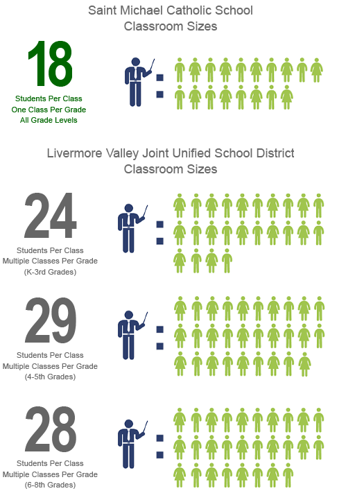 SMS maintains an average 17 students per classroom compared to the local public school's 24+